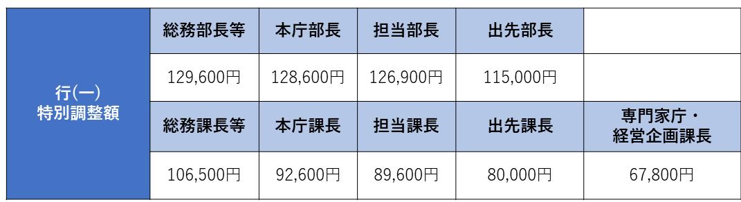 東京都の特別調整額表