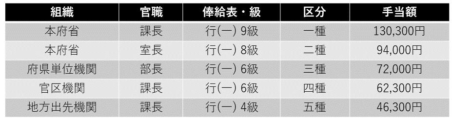 国家公務員の俸給の特別調整額表